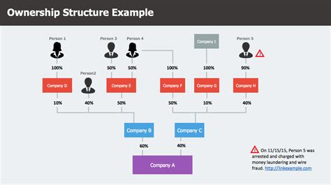 Company Ownership Chart Template by Six Free Powerpoint Templates For Aml Investigations