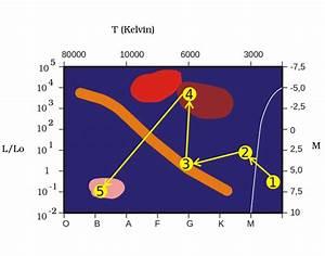 Stellar Evolution H-r Diagram