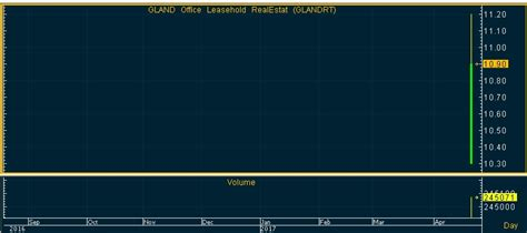 GLANDRT กระแสตอบรับดีเยี่ยม! เทรดวันแรกราคาพุ่งกระฉูด 9%