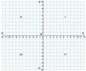 axis graph paper with numbers cartesian coordinates a plus topper