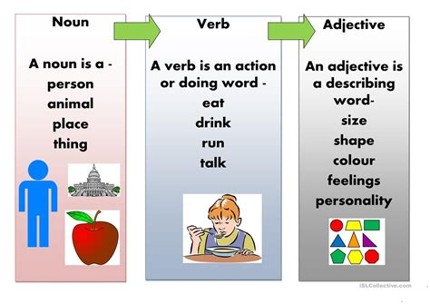 These words form verb patterns.for example:i want a drink. noun, adjective, verb poster - English ESL Worksheets for ...