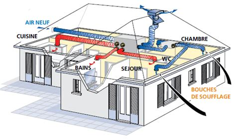 vmc dans une chambre ventiler sa maison installation vmc flux