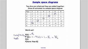 Edexcel S1 Tutorial 14 Sample Space And Venn Diagrams