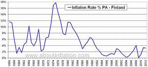 Finland Inflation Rate Historical chart - About Inflation