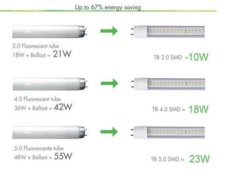 induction ls vs led energy saving lighting solutions led induction t8 title gt