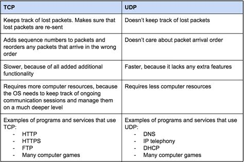 computer science difference  udp  tcp