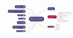 Prince2 Quality Management Strategy Download Template