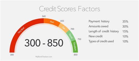 Understanding your FICO Score - STEM Lending