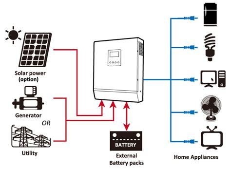 solar hybrid inverter ups working install setup