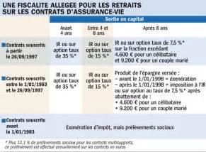 Tableau Fiscalité Assurance Vie by Assurance Vie Et Fiscalit 233 En 2011 Tableau Excel