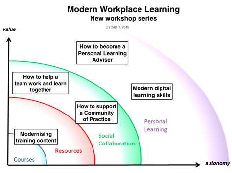 Modern Workplace Learning The Workshops  Learning In The