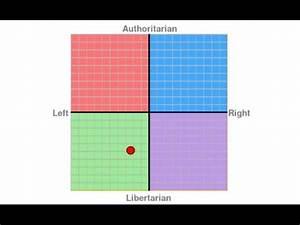 My Political Co... Political Compass
