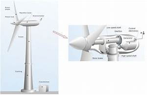 Proposed New Wind Turbines Mimic The Shape Of A Bird