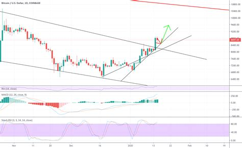 Today, the way that we invest, spend, save, and generally manage our money remains cumbersome, inaccessible, expensive, and regionally isolated. Bitcoin breakout for COINBASE:BTCUSD by rjchilia123 ...