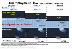 Unemployment Insurance Data  Employment  U0026 Training