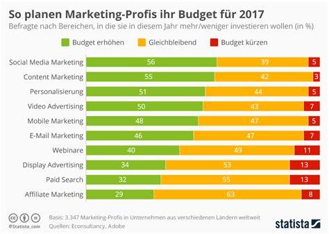 infografik  planen marketing profis ihr budget fuer
