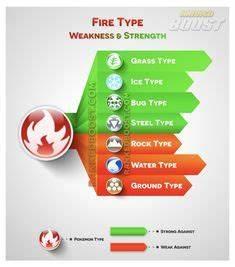Pokemon Go Type Chart Pokemon Go Weakness Strengths