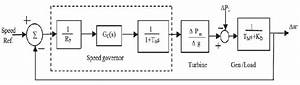 Block Diagram Of Speed Governing System