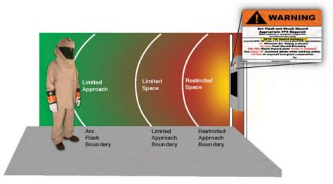arc flash analysis  sprint electrical  safe