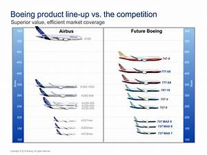 Boeing Or Airbus  Whose Product Line Is Shaped Better For The Future