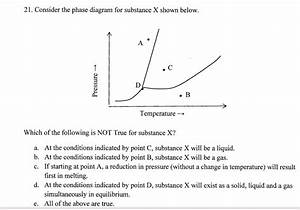 Solved  Consider The Phase Diagram For Substance X Shown B