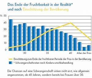 Fruchtbare Tage Frau Berechnen : ferticheck bestimmung der individuellen fruchtbarkeit aktuelles zum thema kinderwunsch ~ Themetempest.com Abrechnung