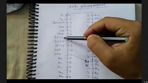 8051 Pin Diagram Trick