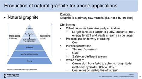 international lithium graphite conference