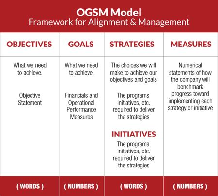 ogsm planning framework global citizens