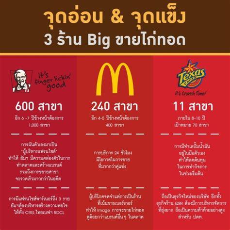 สงครามไก่ทอด : 3 Big Brands ที่ไม่มีใครยอมใคร - Marketeer ...
