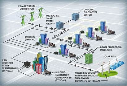 Power Distribution Microgrid System Micro Nuclear Grids