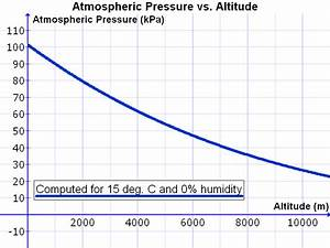 Atmospheric Gasses | Physical Geography