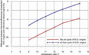 Effect Of Compression Ratio On Change Of Thermal
