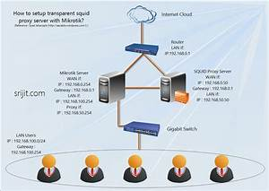 How To Setup Squid As Transparent Proxy In Ubuntu Server 13 04 With Mikrotik Router Os