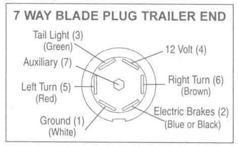 Curt 7 Pin Trailer Wiring Diagram by Trailer Wiring Diagram 7 Pin Flat
