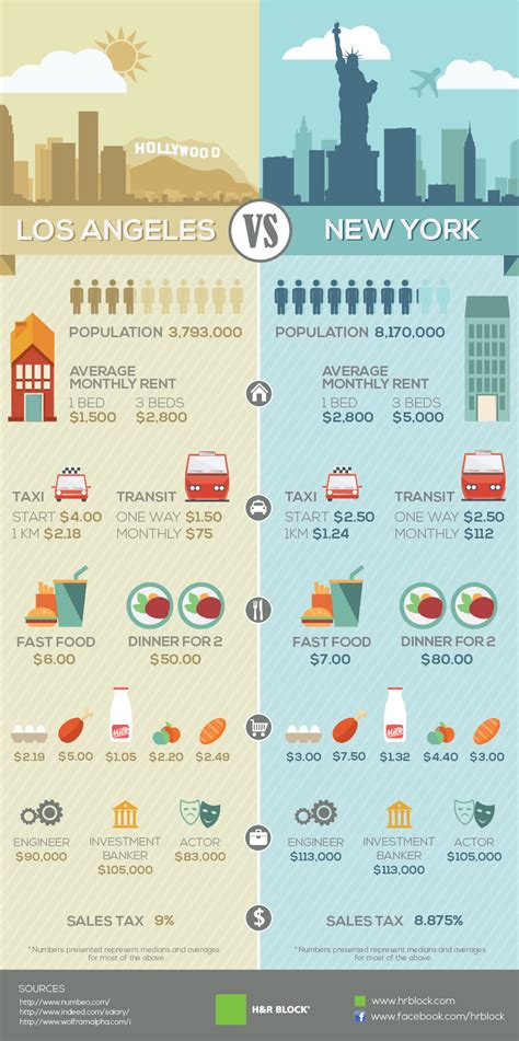 Cost Of Living In New York Vs La [infographic]