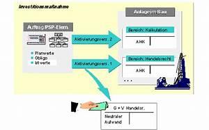 Abrechnung Definition : periodische abrechnung auf aib sap dokumentation ~ Themetempest.com Abrechnung