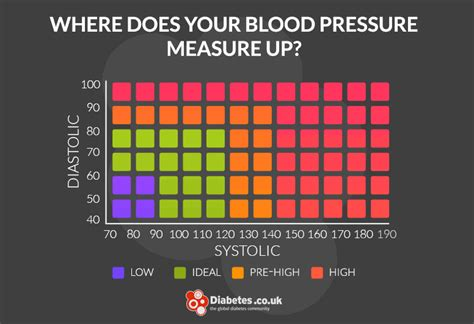 high blood pressure hypertension target levels