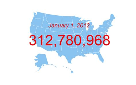 us census bureau census bureau projects u s population of 312 8 million on