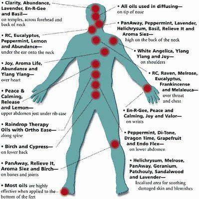 pin by balancedwomensblog on essential oils healing