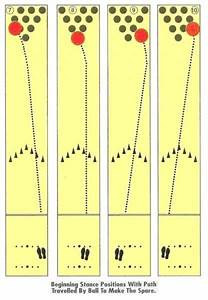 Bowling Pin Reaction Charts Pictures To Pin On Pinterest
