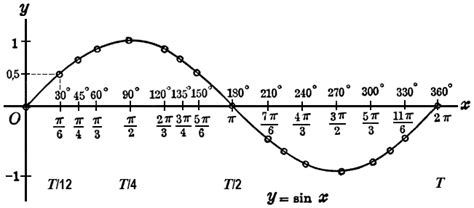 frequency formula period time frequency cycle   hertz hz amplitude duration periodic