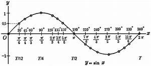 Periodendauer Berechnen : frequenz periodendauer umrechnen frequenzformel formel hz hertz amplitude umrechnen nach ms ~ Themetempest.com Abrechnung