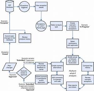 Vendor Workflow Diagrams  Vendor  Free Engine Image For