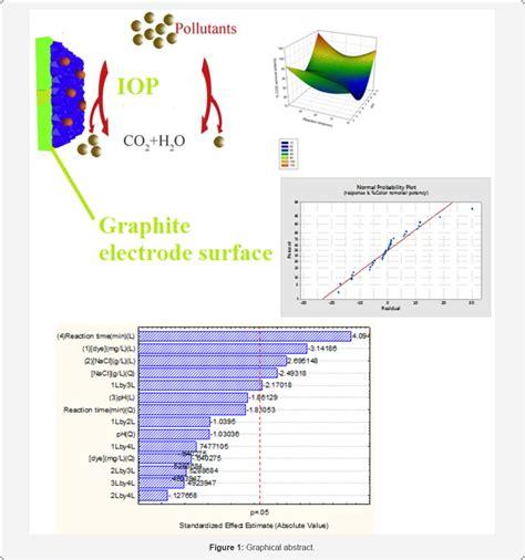 environmental science journal impact factor juniper