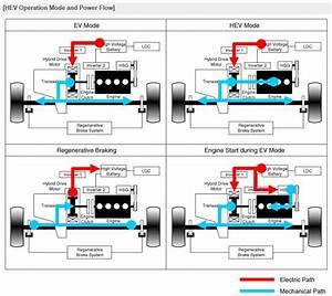 Niro Service Manual  U0026 Hybrid System
