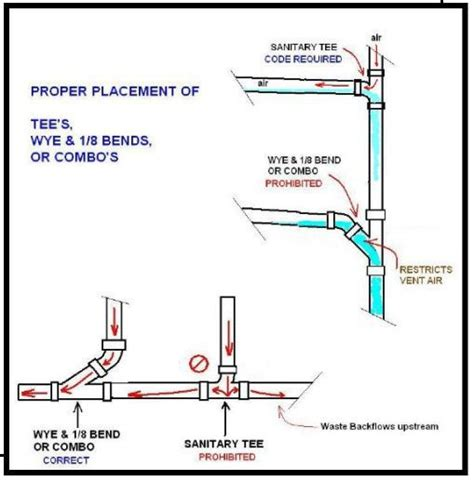 plumbing   bog    sanitary ts