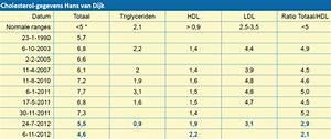 BMI calculator voor en Gezond