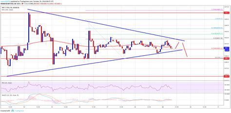 You can explore the bitcoin/us dollar chart and speculate on the btc/usd rate today at capital.com. Bitcoin Price Watch: BTC/USD Closing In Towards Next Move ...