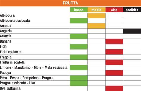 le calorie degli alimenti tabella la tabella degli indici glicemici degli alimenti